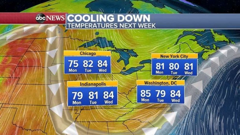 PHOTO: Temperatures are expected to cool off next week.