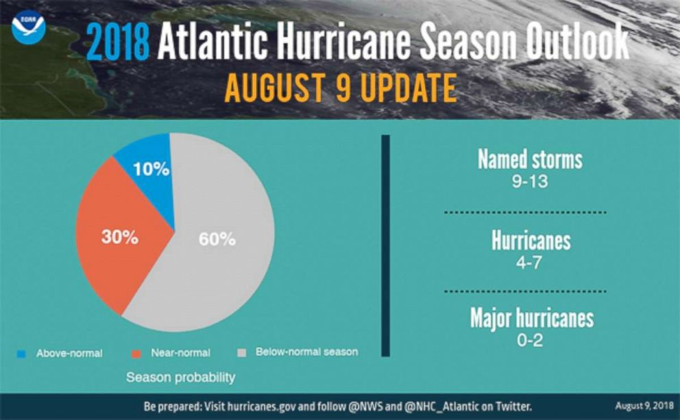 GRAPHIC: The National Oceanic and Atmospheric Administration increased the likelihood of a below-normal Atlantic hurricane season from 25 percent in May 2018 to 60 percent in August 2018.