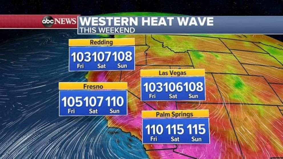 PHOTO: Temperatures will be well over 100 degrees from the Bay Area to Southern California and parts of Arizona and Nevada.