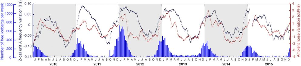 PHOTO: Whale song pitch, ambient underwater noise and icebergs: the blue line traces seasonal changes in the pitch, or audio frequency, of blue whale calls.