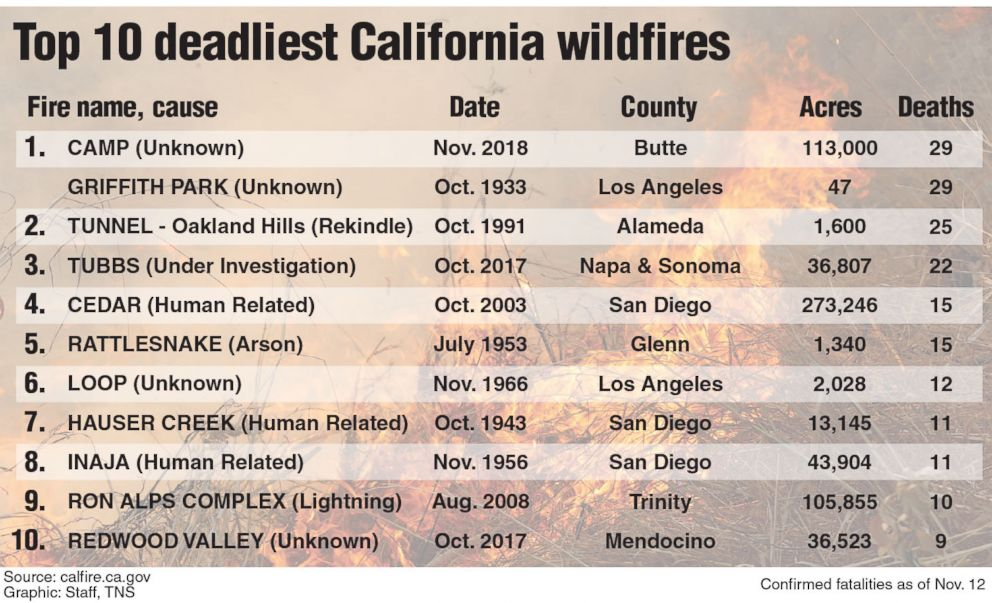 PHOTO: A list of the top 10 deadliest California wildfires as of Nov. 12, 2018.