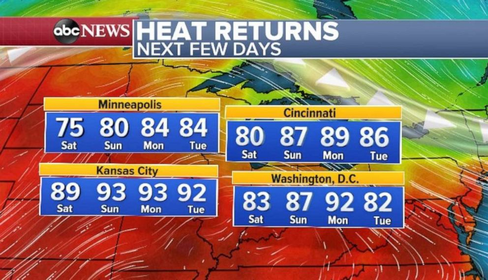 PHOTO: Heat returns during the week.