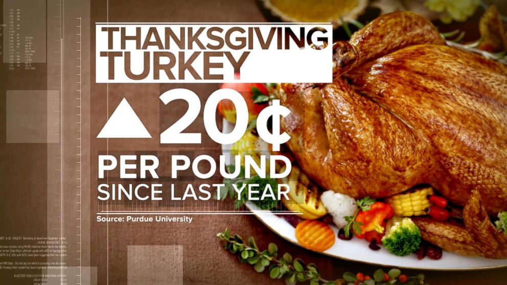 Index Turkey Costs Are Up 20 Cents Per Pound Just In Time For Thanksgiving