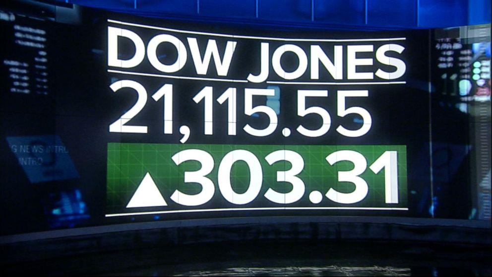 Dow Jones closes above 21,000 Video - ABC News