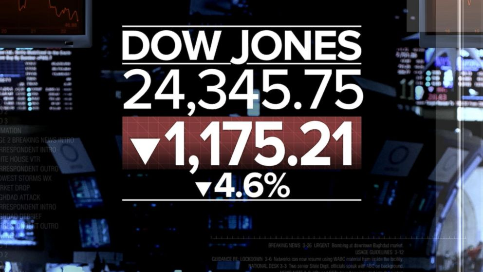 Dow plummets more than 1,100 points in biggest single-day drop in history Video - ABC News