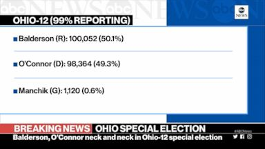 Ohio race too close to call, California wildfire rages on Video 180807 vod election hit 1030pm hpMain 16x9 384