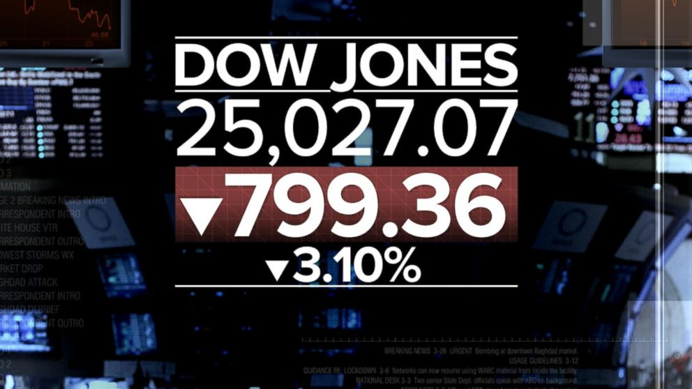 Dow dives nearly 800 points on fears of economic slowdown