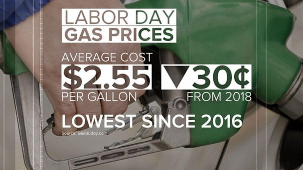 Gas prices low as Labor Day weekend nears