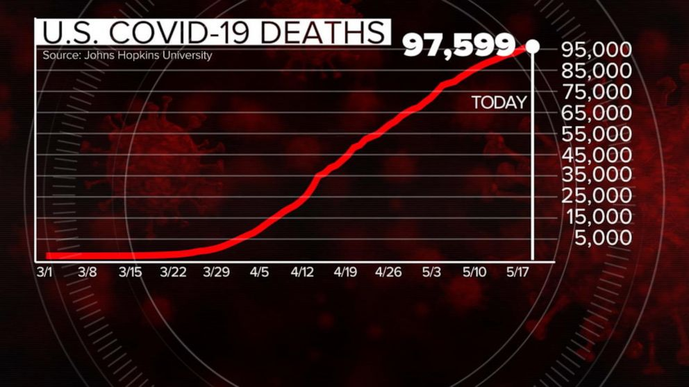 Approaching 100,000 US deaths due to COVID-19