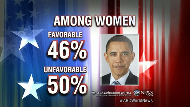 VIDEO: George Stephanopoulos discusses the favorability ratings of Obama, Romney.