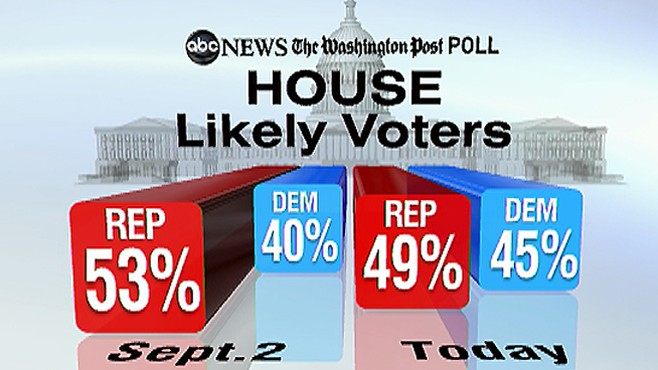 House Likely to Go Republican