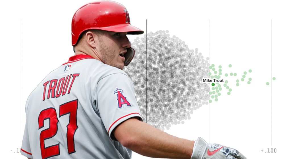 Baseball's Mike Trout is a god of WAR