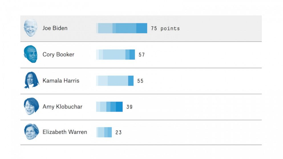 Biden leading FiveThirtyEight's endorsement tracker